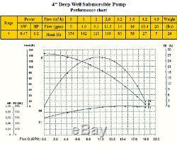 Nouveau Submersible De Puits Profond Pompe À Eau 1/2 0,5 Bore HP 220 V
